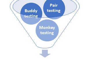 Ad Hoc Testing