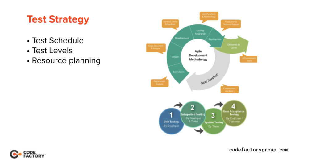 software testing strategy chart